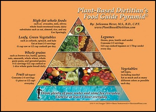 PBD-Food-Guide-Pyramid1